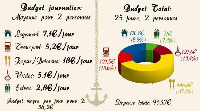 budget pour le Cambodge