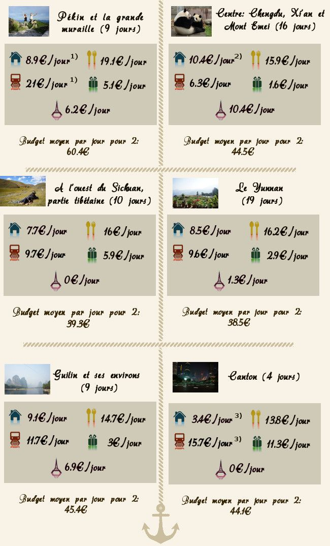 coût de la vie en Chine
