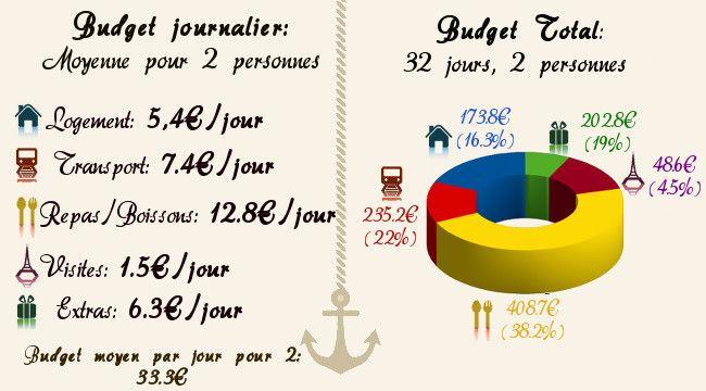 notre budget au Laos