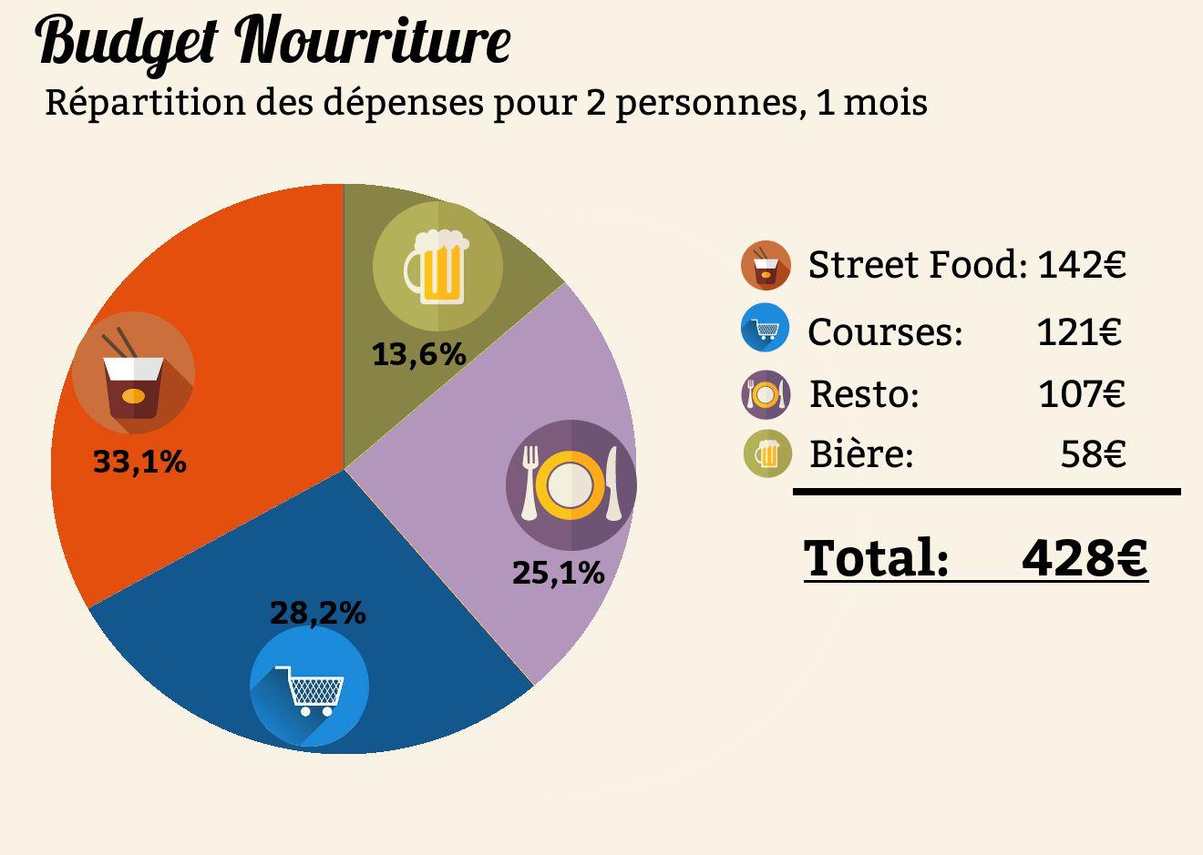 dépenses de nourriture en thailande