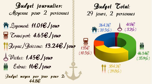 budget voyage en indonesie