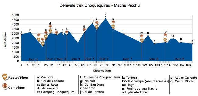 elevation profile choquequirao