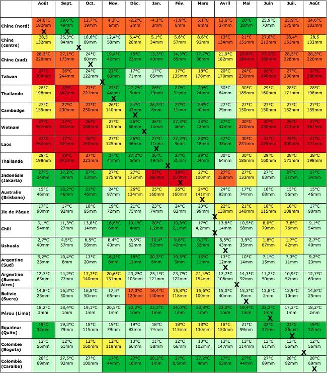 climate table