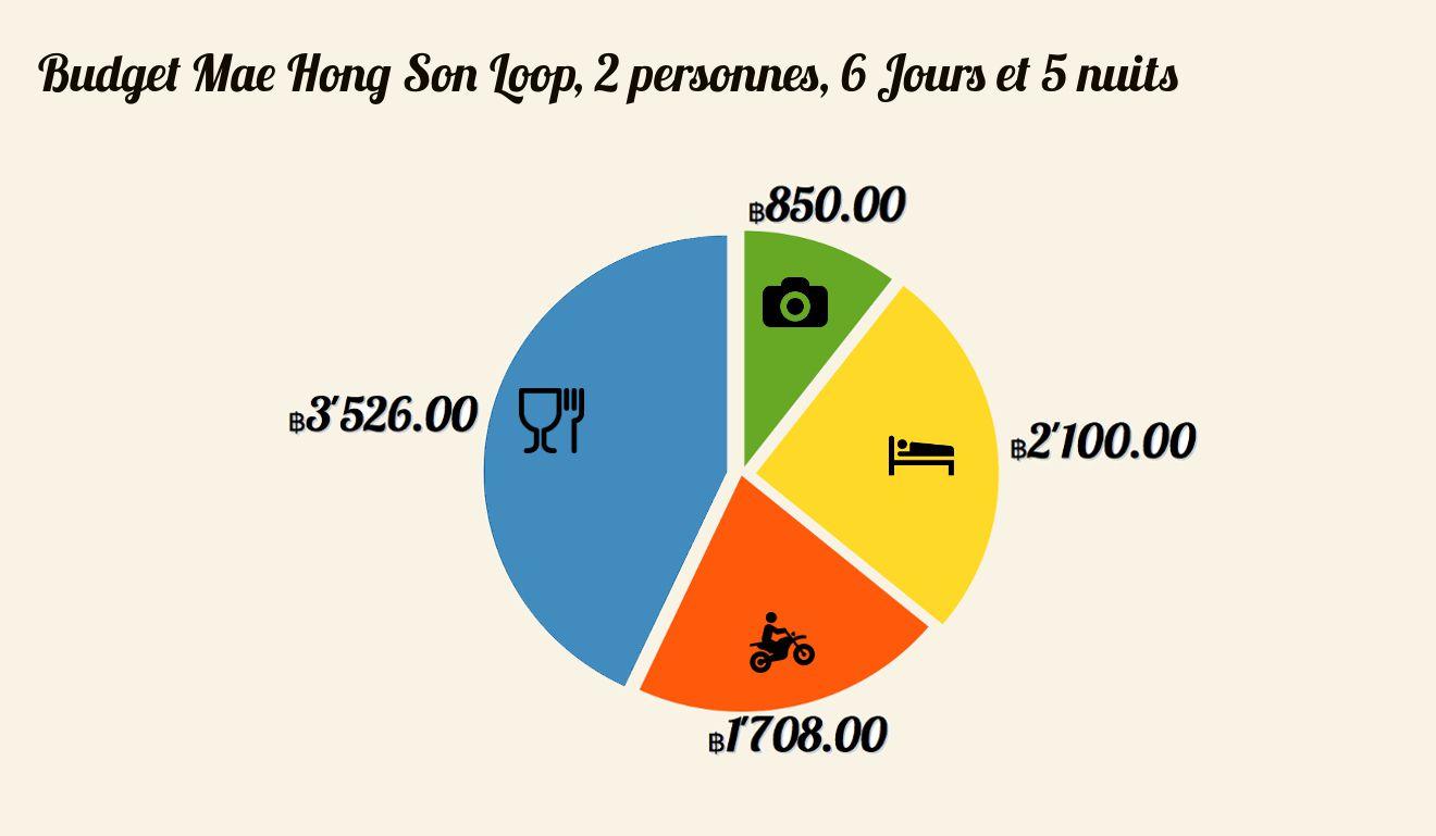 budget voyage nord de la thailande