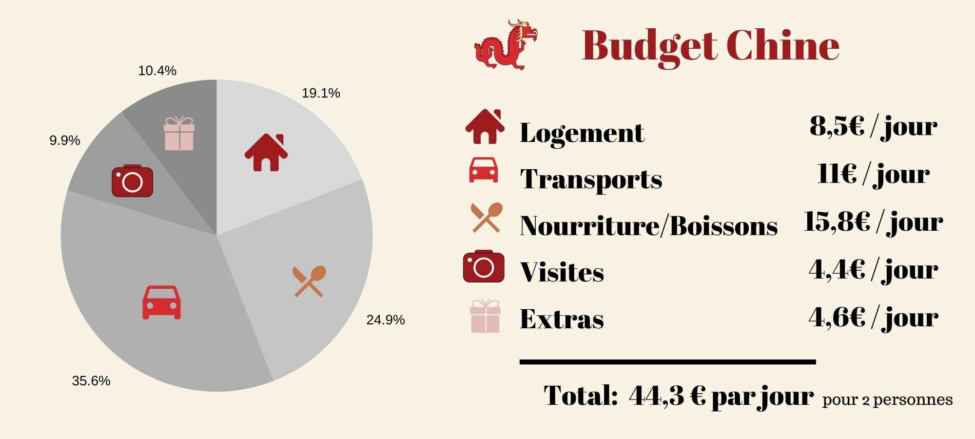 budget voyage chine