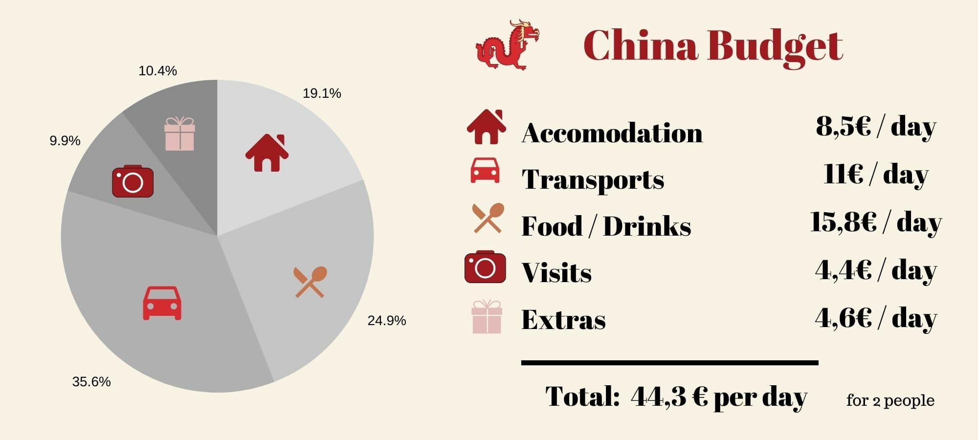 travel budget china