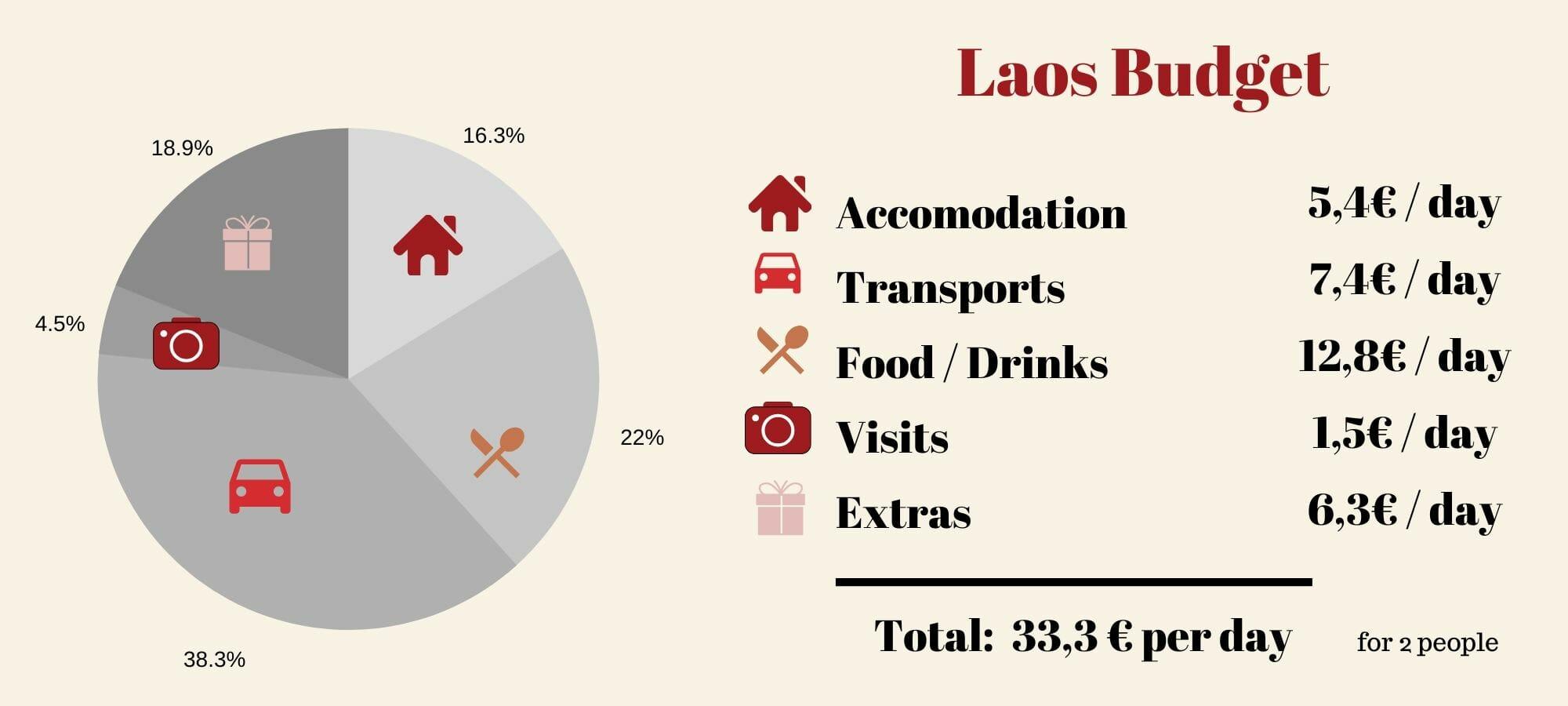 laos travel budget