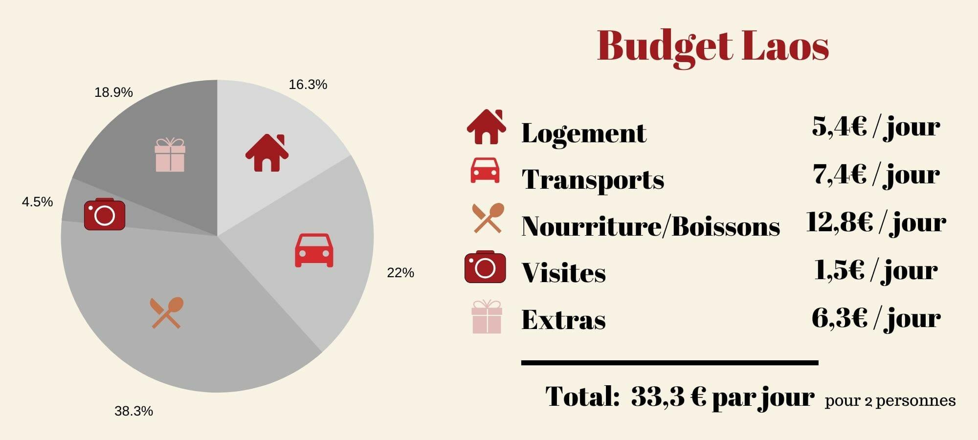 budget voyage au laos