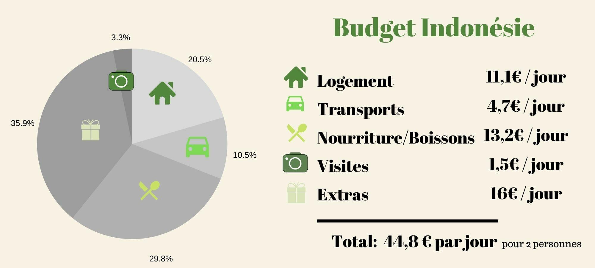 budget voyage indonésie