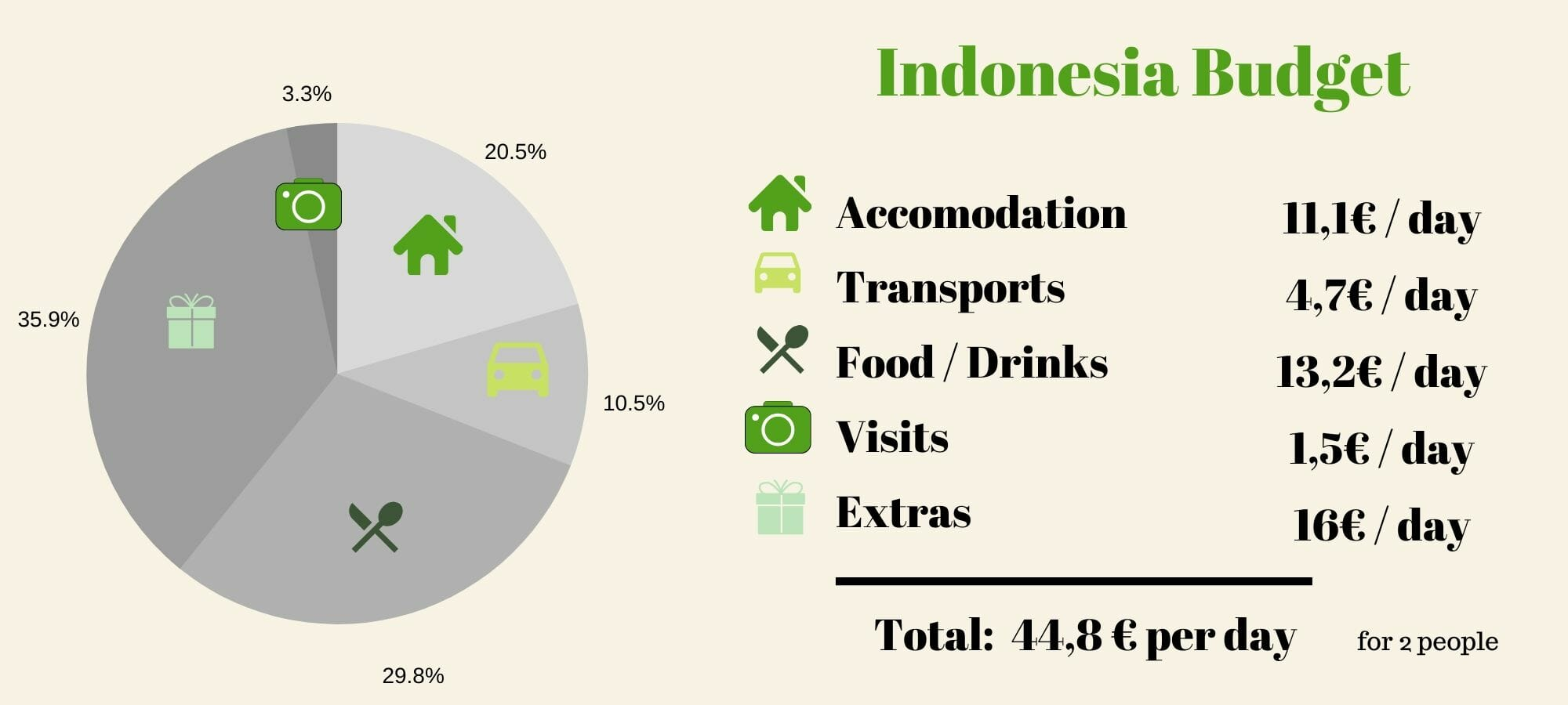 indonesia travel budget