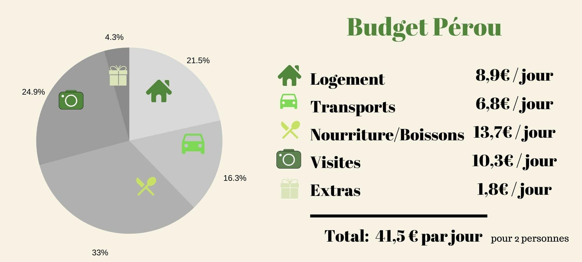 budget pérou