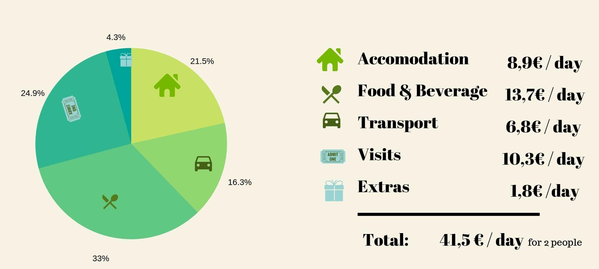 peru travel budget