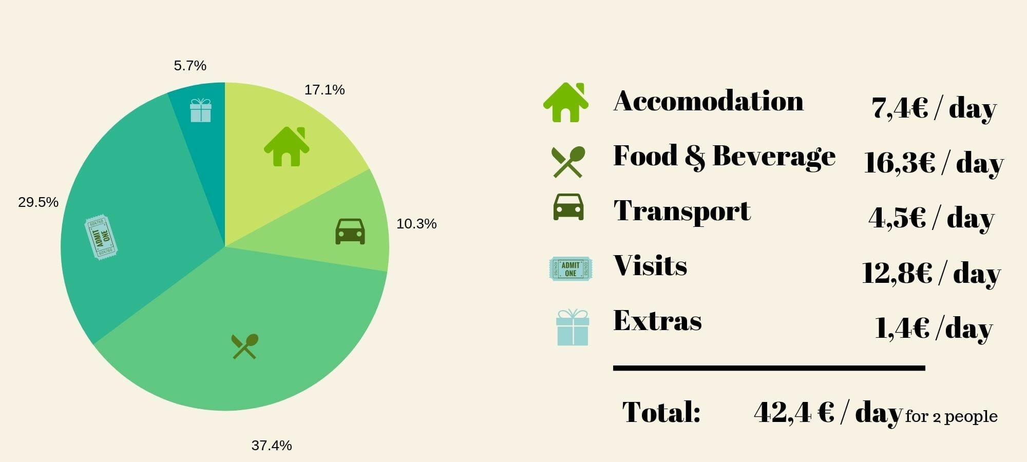 bolivia travel budget
