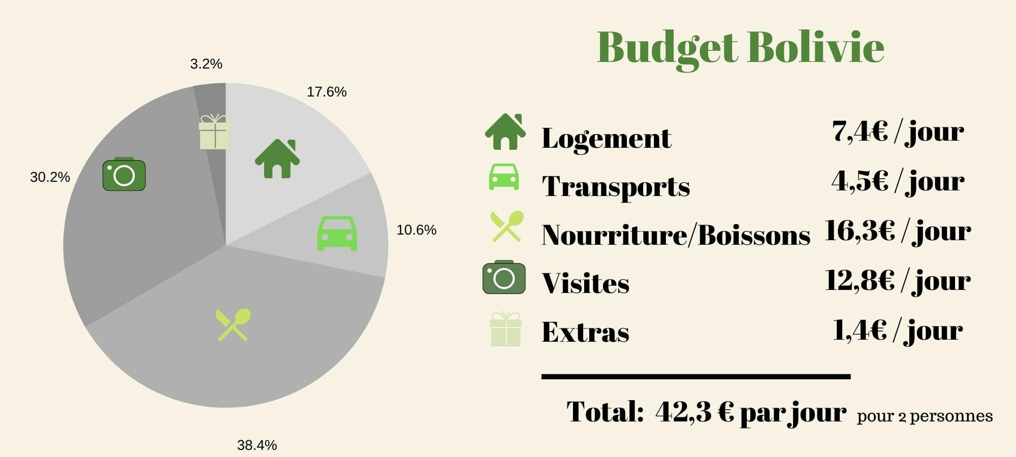 budget bolivie