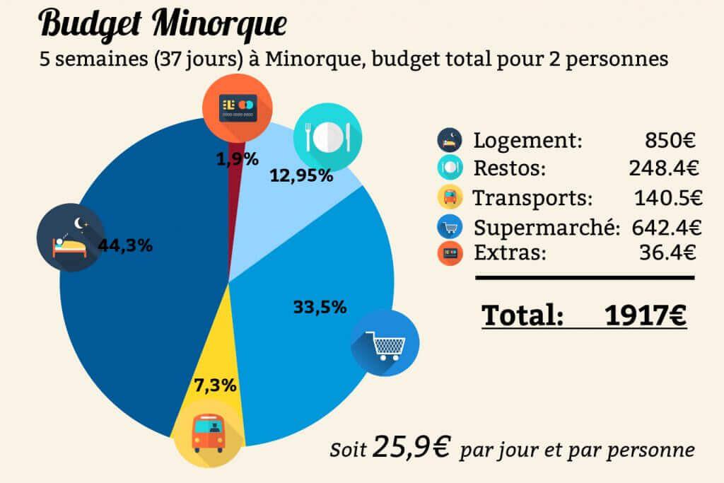 budget minorque