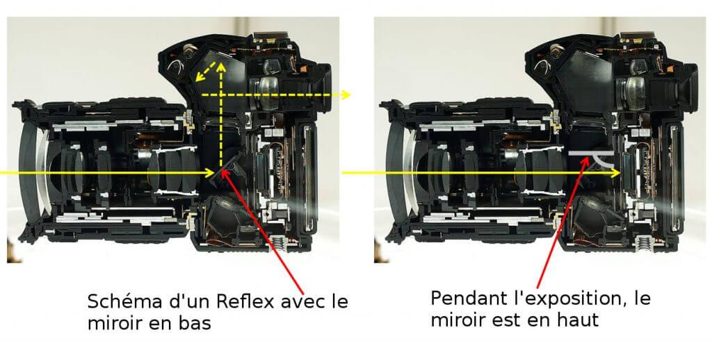 schema d'un appareil photo reflex