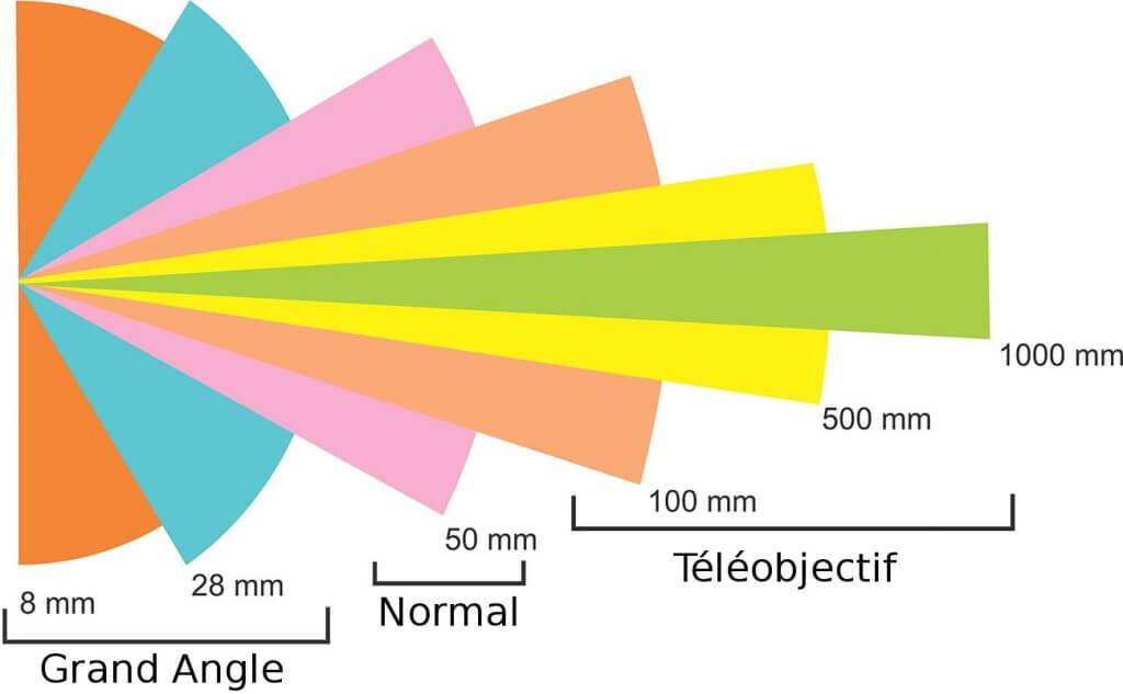 longueur focale