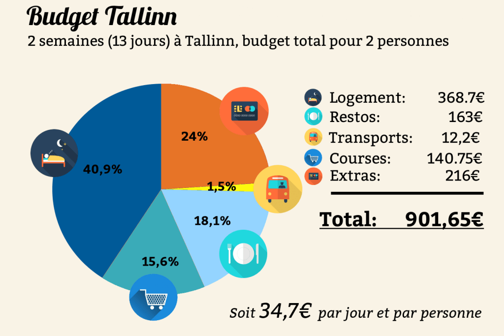 budget voyage tallinn