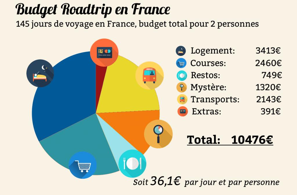 budget voyage en france