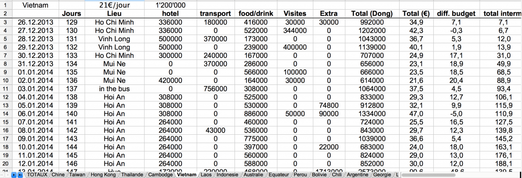 excel sheet round the world trip