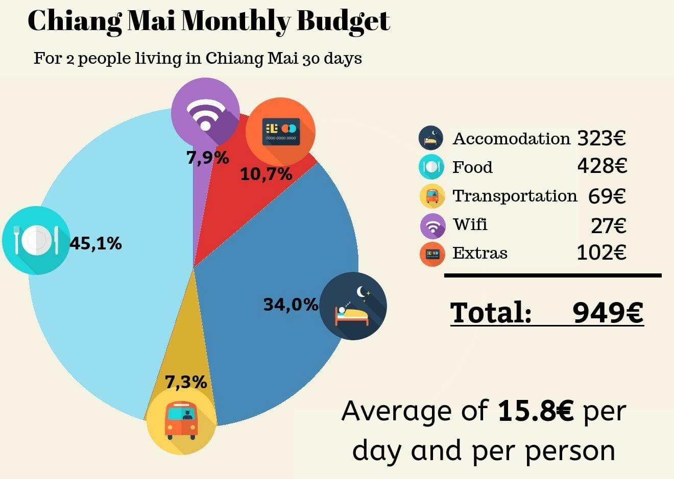 digital nomad budget chiang mai