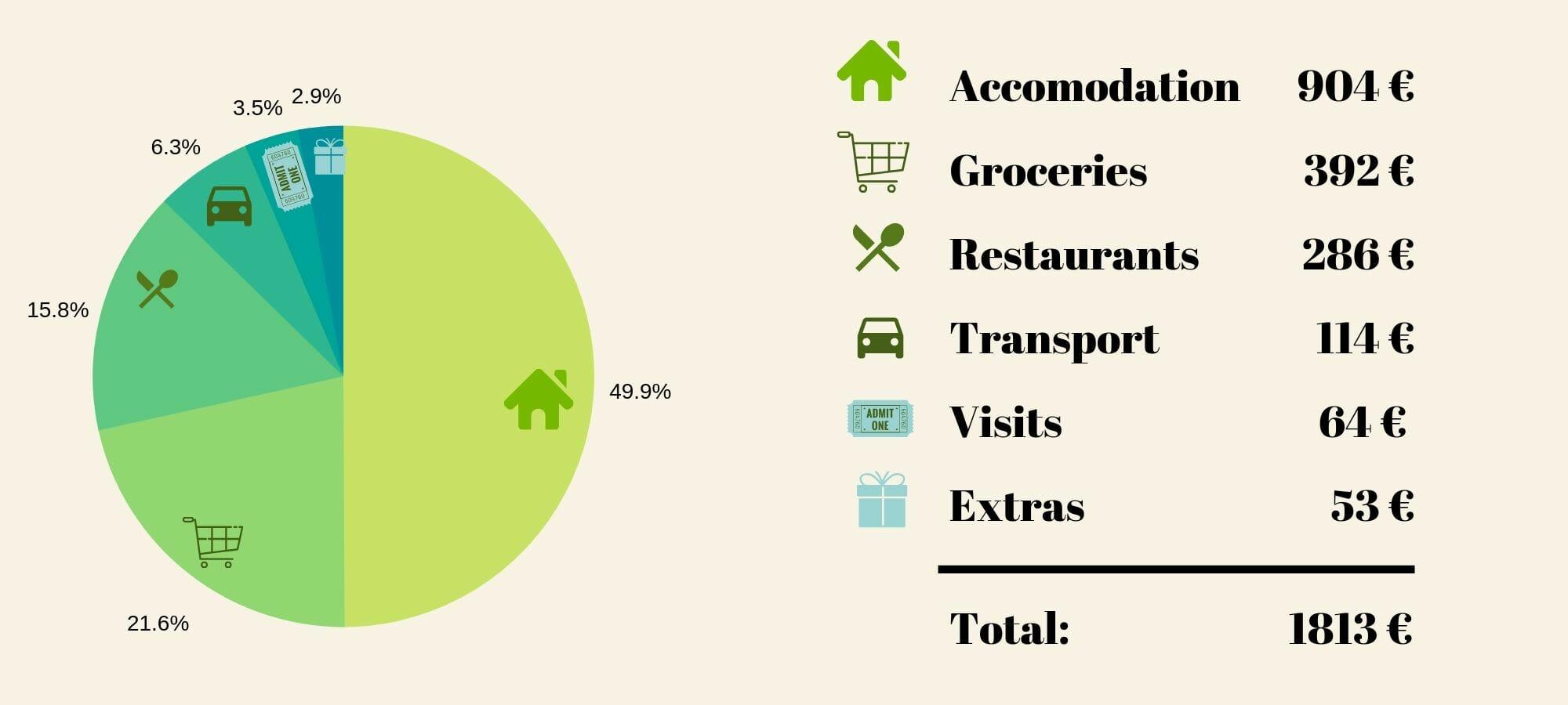 travel budget in turkey