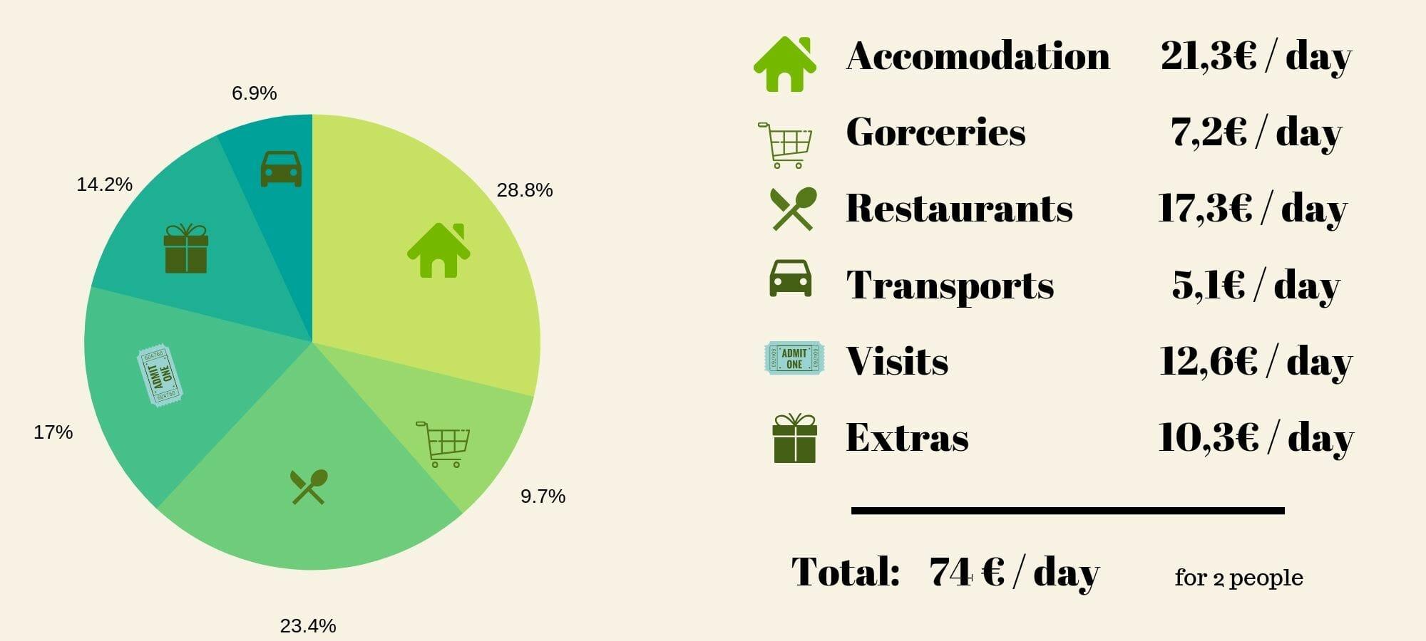 travel budget budapest
