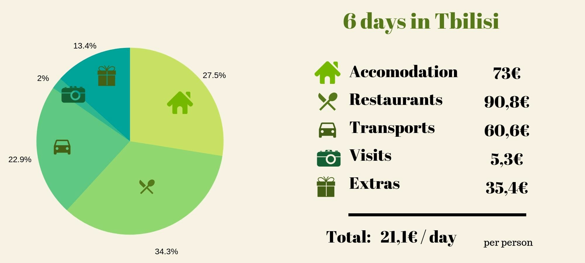 travel budget in tbilisi