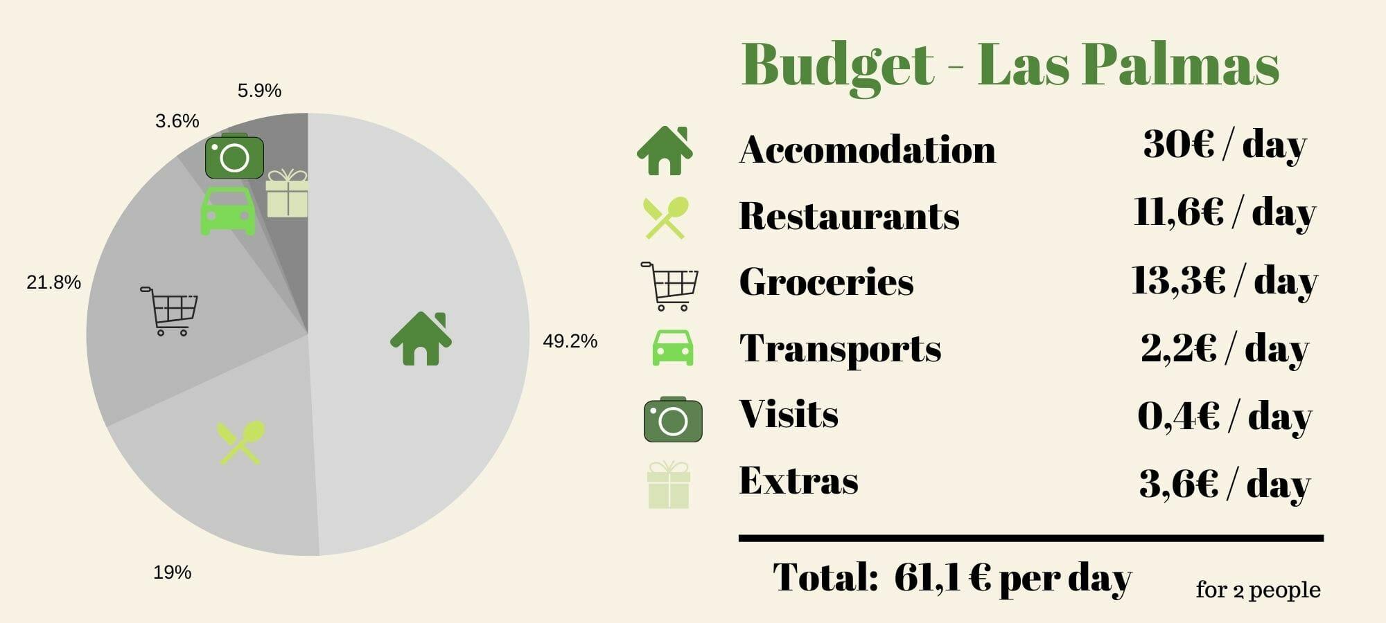 gran canaria nomad budget