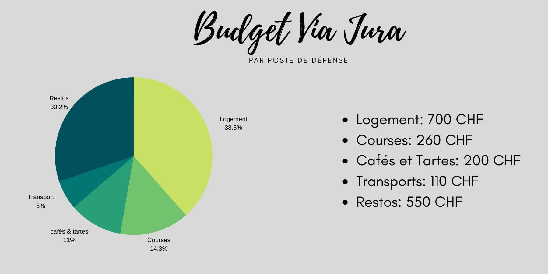 budget crêtes du Jura